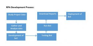 RPA Development Process
